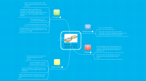 Mind Map: Komen tot een groepsanalyse