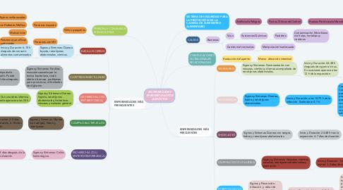 Mind Map: ENFERMEDADES TRANSMITIDAS POR ALIMENTOS