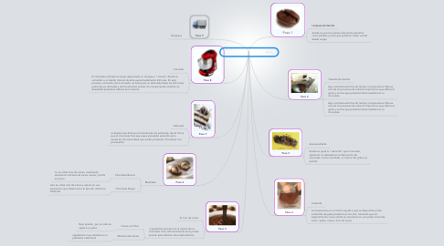 Mind Map: Elaboración de Chocolate