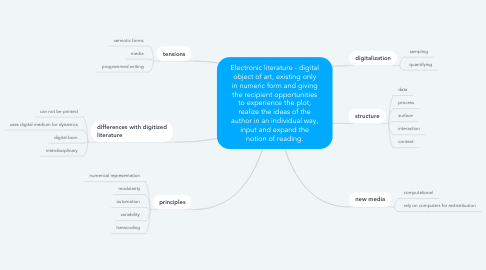 Mind Map: Electronic literature - digital object of art, existing only in numeric form and giving the recipient opportunities to experience the plot, realize the ideas of the author in an individual way, input and expand the notion of reading.