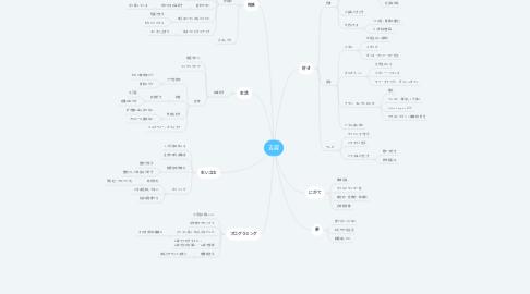 Mind Map: 吉越