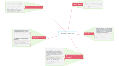 Mind Map: TYPES OF RETAILERS
