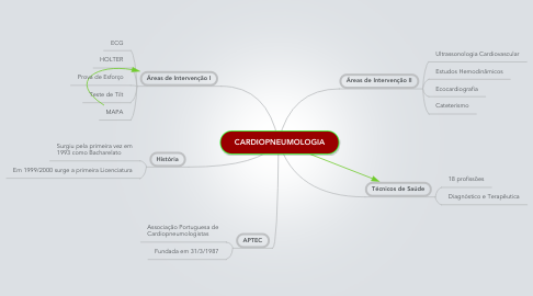 Mind Map: CARDIOPNEUMOLOGIA