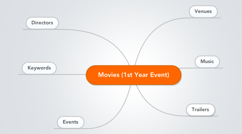 Mind Map: Movies (1st Year Event)