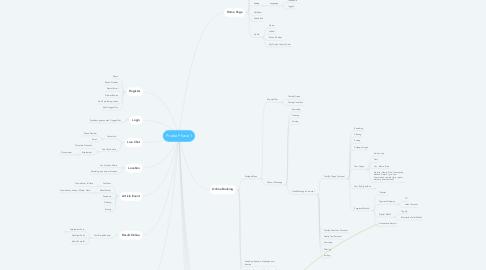 Mind Map: Prodia Phase 1
