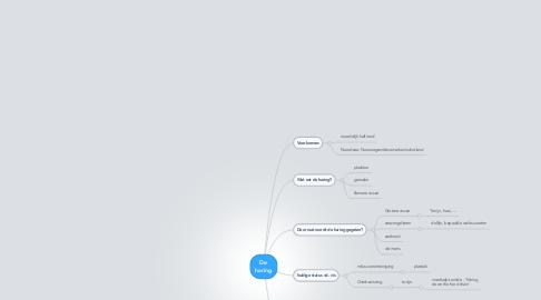 Mind Map: De haring