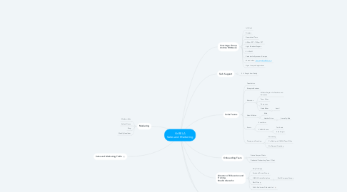 Mind Map: VirBELA Sales and Marketing