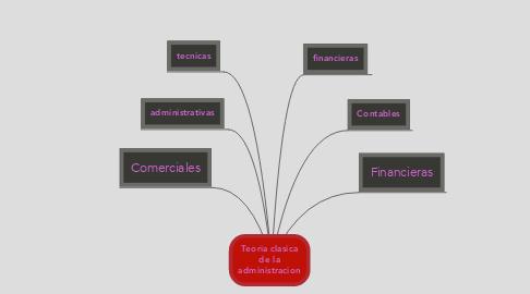 Mind Map: Teoria clasica de la administracion