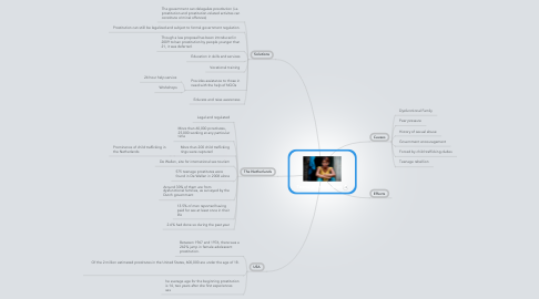 Mind Map: Teenage Prostitution