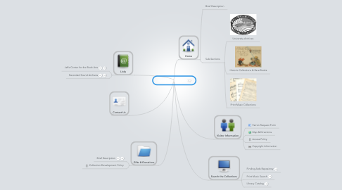 Mind Map: Special Collections