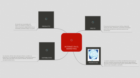 Mind Map: INTERNET EN EL MARKETING