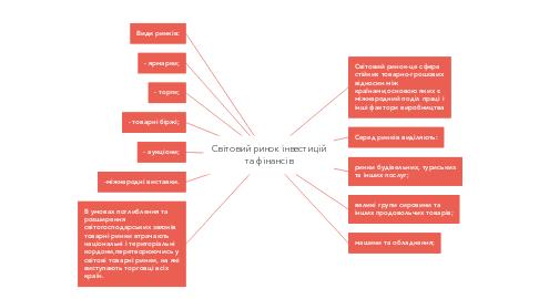 Mind Map: Світовий ринок інвестицій та фінансів