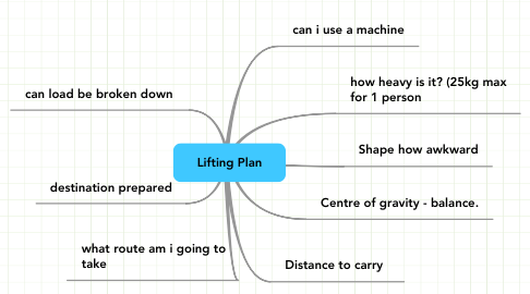 Mind Map: Lifting Plan