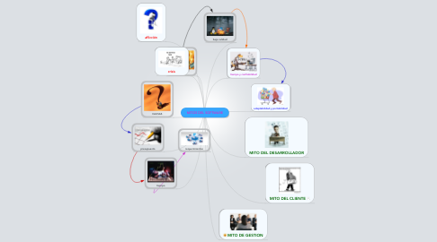 Mind Map: MITOS DEL SOFTWARE