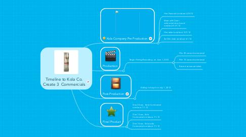Mind Map: Timeline to Kola Co. Create 3  Commercials