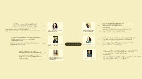 Mind Map: ประวัตินักคณิตศาสตร์ของโลก