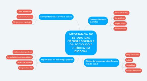 Mind Map: IMPORTÂNCIA DO ESTUDO DAS CIÊNCIAS SOCIAIS E DA SOCIOLOGIA JURÍDICA EM ESPECIAL