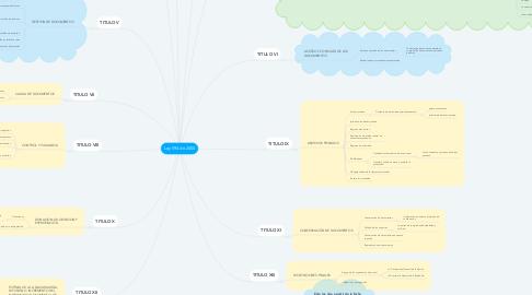 Mind Map: Ley 594 de 2000