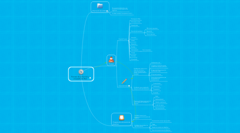 Mind Map: Proceso de extracción yenvasado de Miel