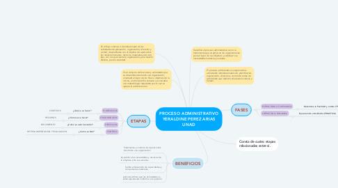 Mind Map: PROCESO ADMINISTRATIVO YERALDINE PEREZ ARIAS UNAD