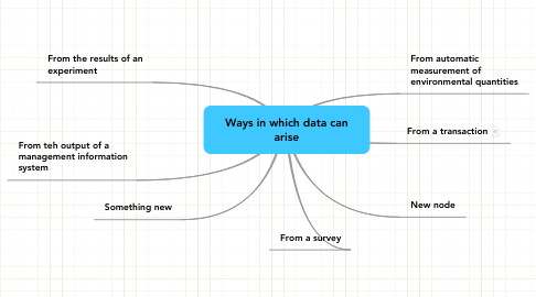 Mind Map: Ways in which data can arise