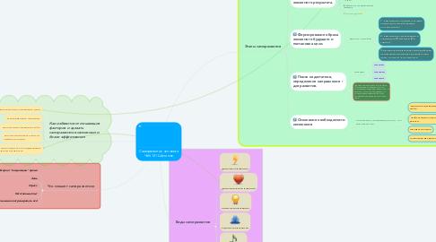 Mind Map: Саморазвитие человека Чаб-121 Шепилов