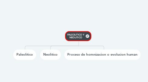 Mind Map: PALEOLITICO Y NEOLITICO