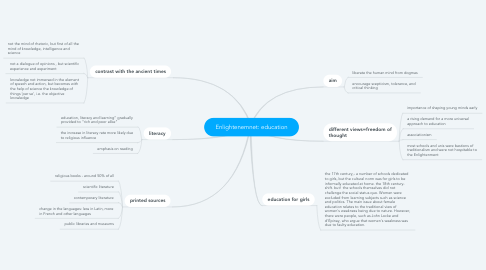 Mind Map: Enlightenemnet: education