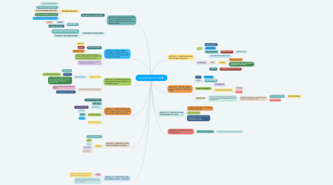 Mind Map: PROFESSION OF FAITH