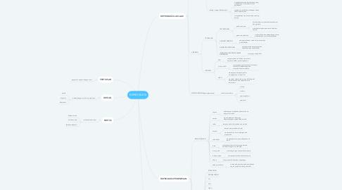 Mind Map: REPRODUKSI