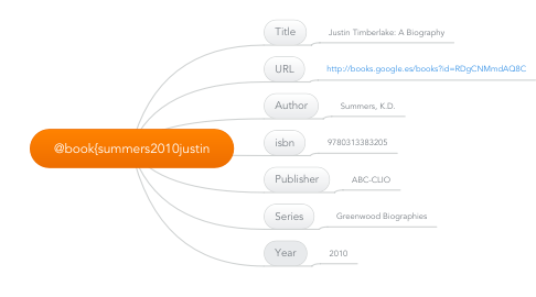 Mind Map: @book{summers2010justin