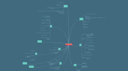 Mind Map: What are you curious about? What questions do you have about the world? The universe?   What mysteries should we explore more about?