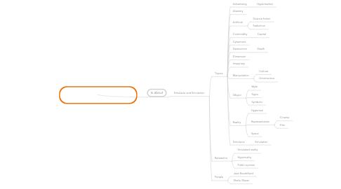 Mind Map: Topics of @book{baudrillard1994simulacra