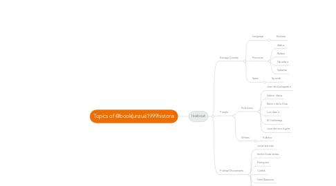 Mind Map: Topics of @book{unzué1999historia