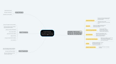 Mind Map: Implementasi Manajemen Berbasis Sekolah (MBS) di SD