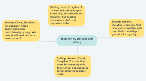 Mind Map: Ideas for my storyline and setting
