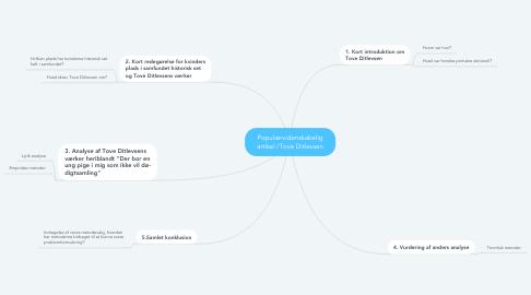 Mind Map: Populærvidenskabelig artikel /Tove Ditlevsen