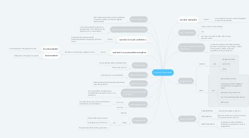 Mind Map: Società di persone