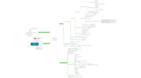 Mind Map: CORONA-EPIDEMIE Darstellung möglicher Maßnahmen und Informationsquellen
