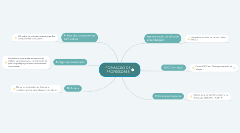 Mind Map: FORMAÇÃO DE PROFESSORES