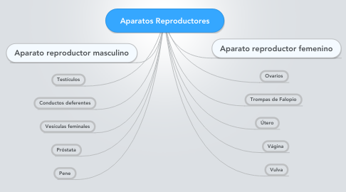 Mind Map: Aparatos Reproductores