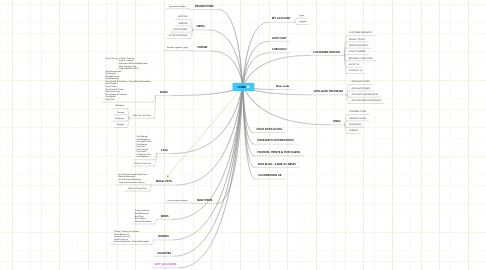 Mind Map: HOME