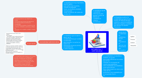 Mind Map: ESTADÍSTICA Y CONTABILIDAD