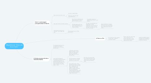 "Mind Map: Mapa Mental ""Diário de Anne Frank"""