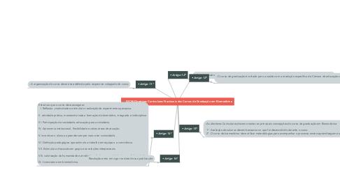 Mind Map: 🔬|DCN|-Diretrizes Curriculares Nacionais dos Cursos de Graduação em Biomedicina