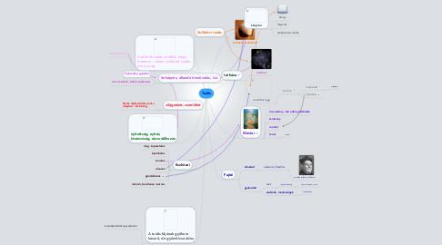 Mind Map: Tudás