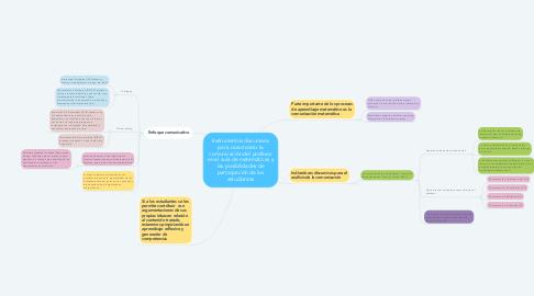 Mind Map: Instrumentos discursivos para caracterizar la comunicación del profesor en el aula de matemáticas y las posibilidades de participación de los estudiantes