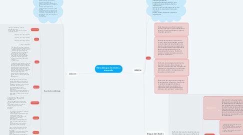 Mind Map: Metodológica de diseño y  desarrollo