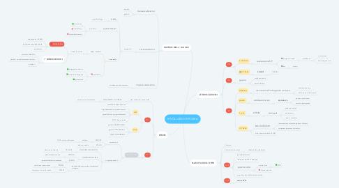 Mind Map: RIVOLUZIONE RUSSA