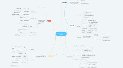 Mind Map: FARMACOCINETICA (LADME)